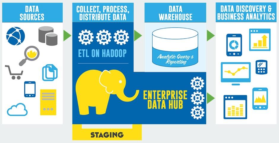 550f96bfb6fa30383c35636e_build-your-enterprise-data-hub