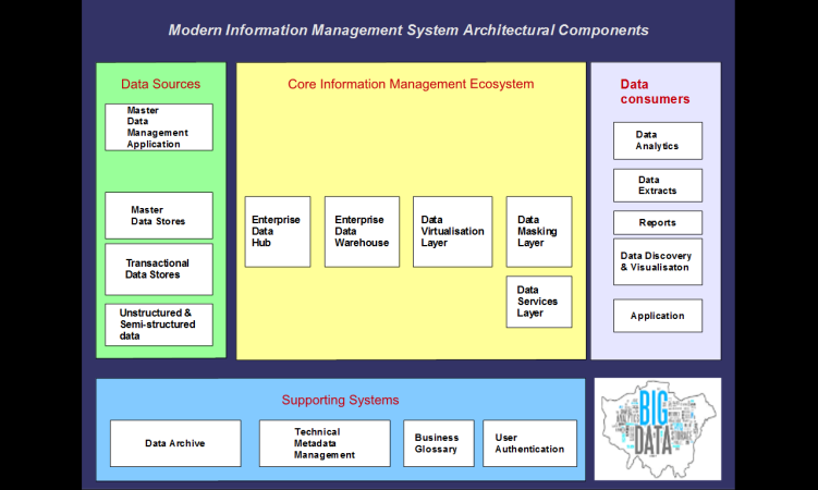 A modern information management system architecture
