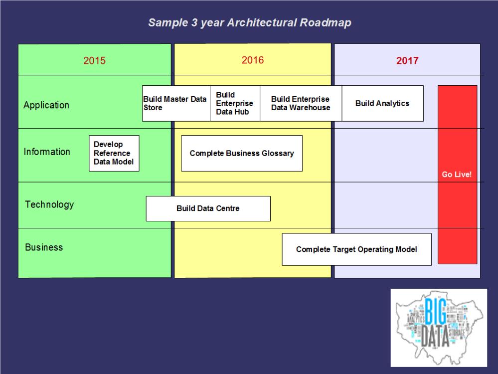 Architectural Roadmap
