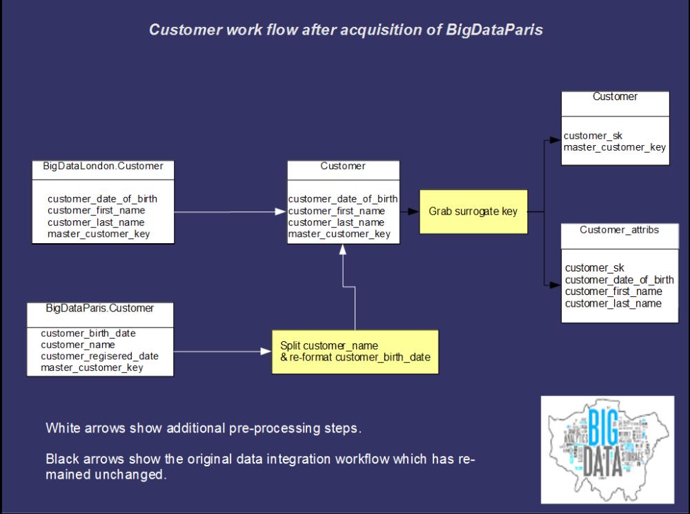 BigDataParis customer acquisition workflow