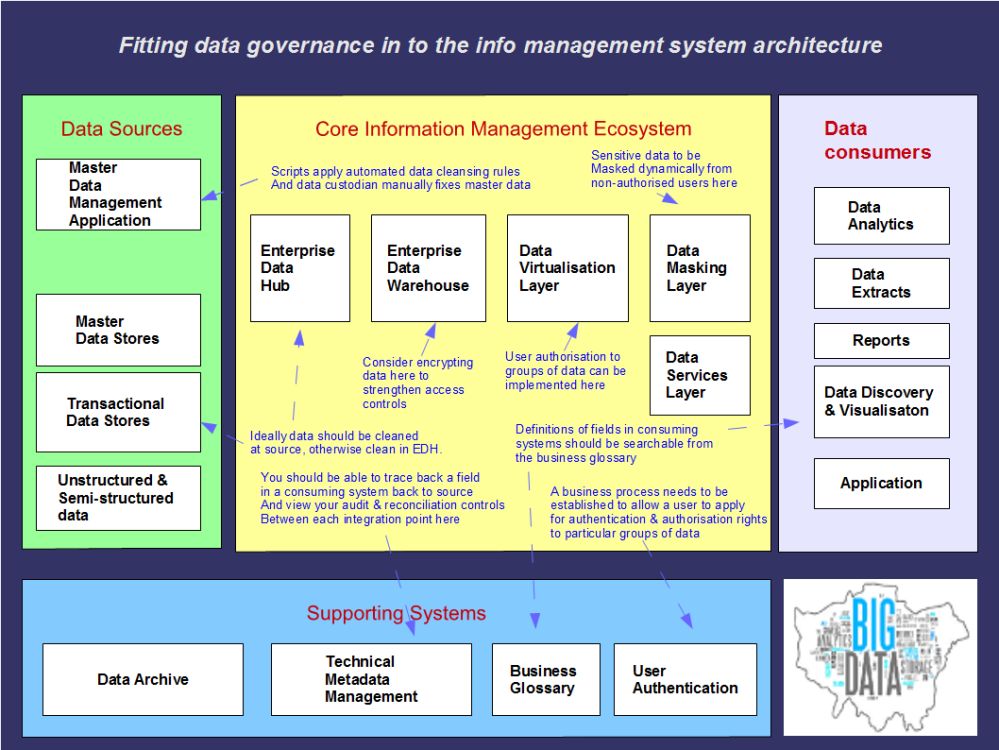 Data governance in a modern architecture