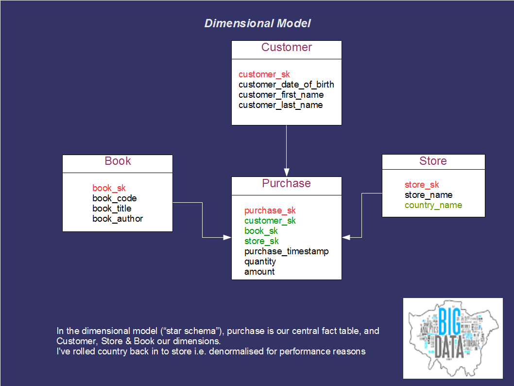 data modeling Std-inf003b data modeling basics – page 2 of 7 • logical data models (ldms) logical data models are used to further explore the domain.