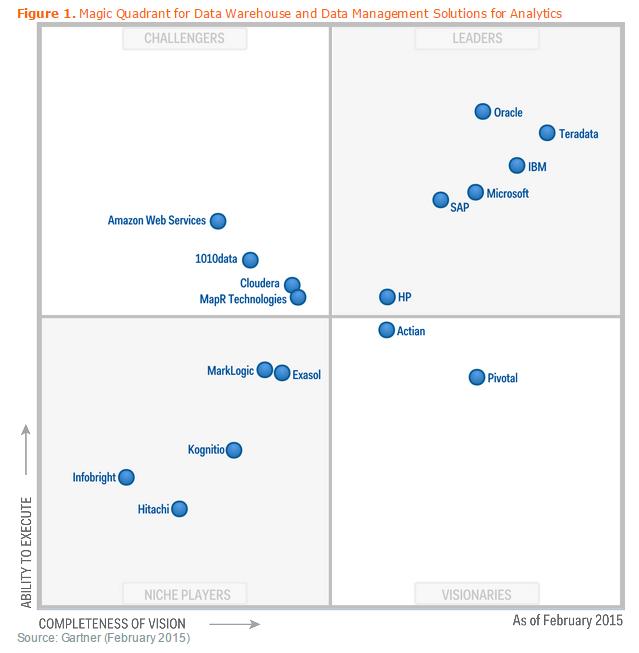 Gartner Magic Quadrant for Data Warehouse and Data Management solutions for Analytics