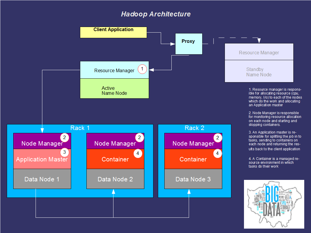 System architecture big data london for Architecture big data