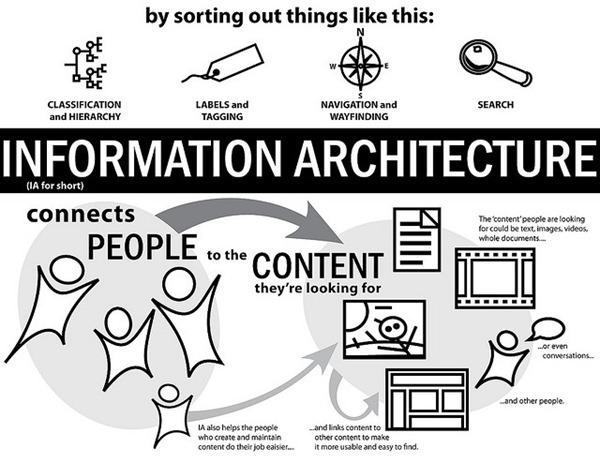 InformationArchitecture