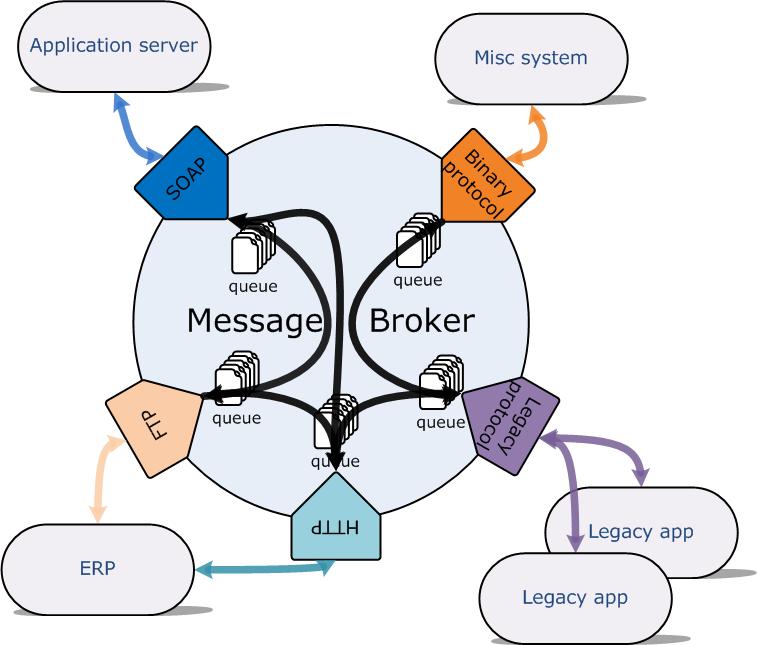 message_broker