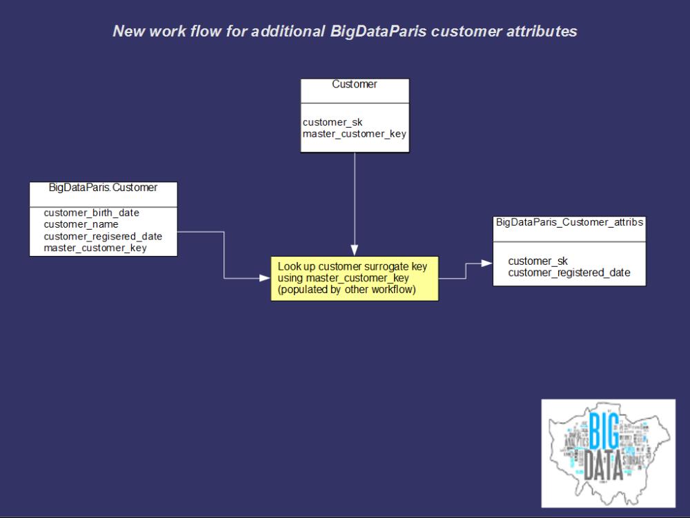 New BigDataParis_customer_attribs workflow