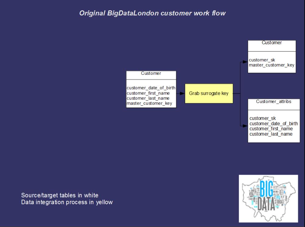 Original BigDataLondon customer work flow