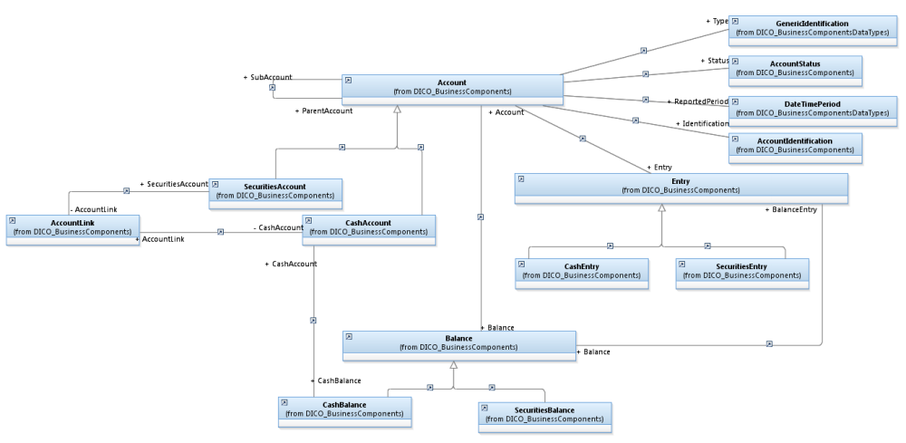 Reference Data Model