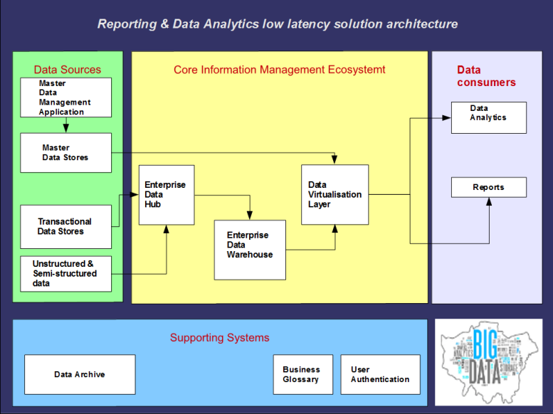Reporting & data analytics low latency solution architecture