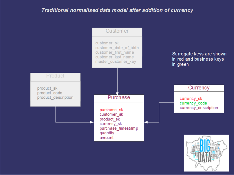 Simplified data vault model after change