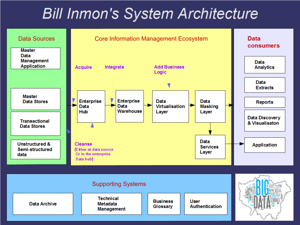 Bill Inmon's System Architecture