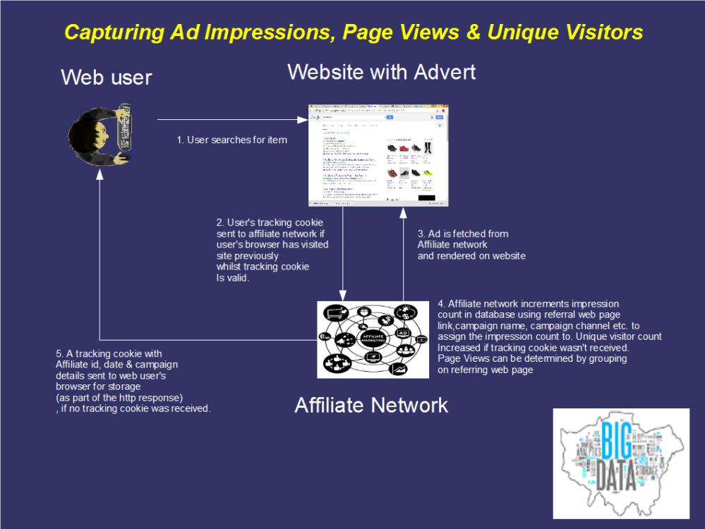 Capturing impressions, page views & unique visitors via an affiliate network