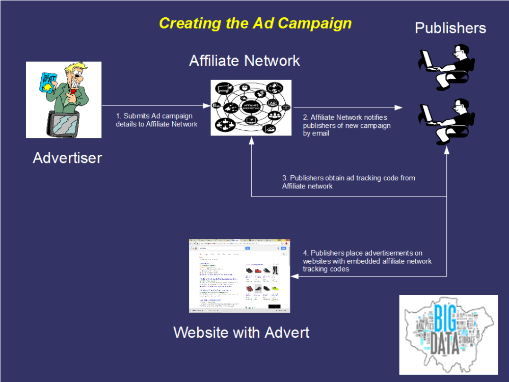 Creating an Ad campaign via an affiliate network