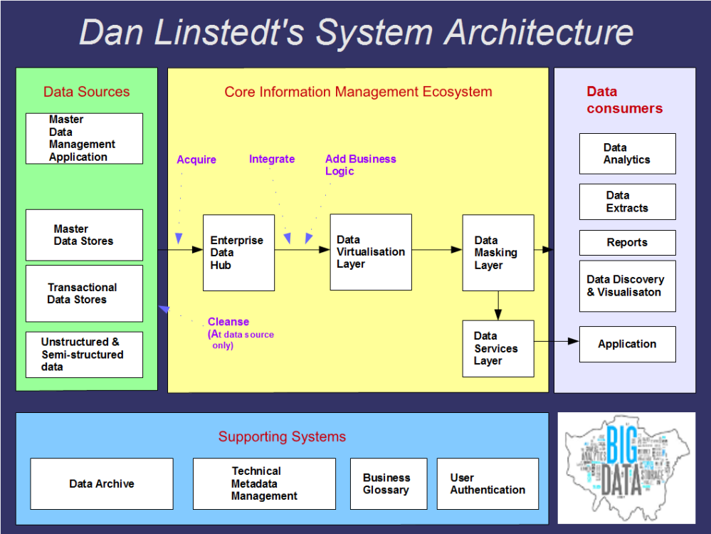 Dan Linstedt System Architecture