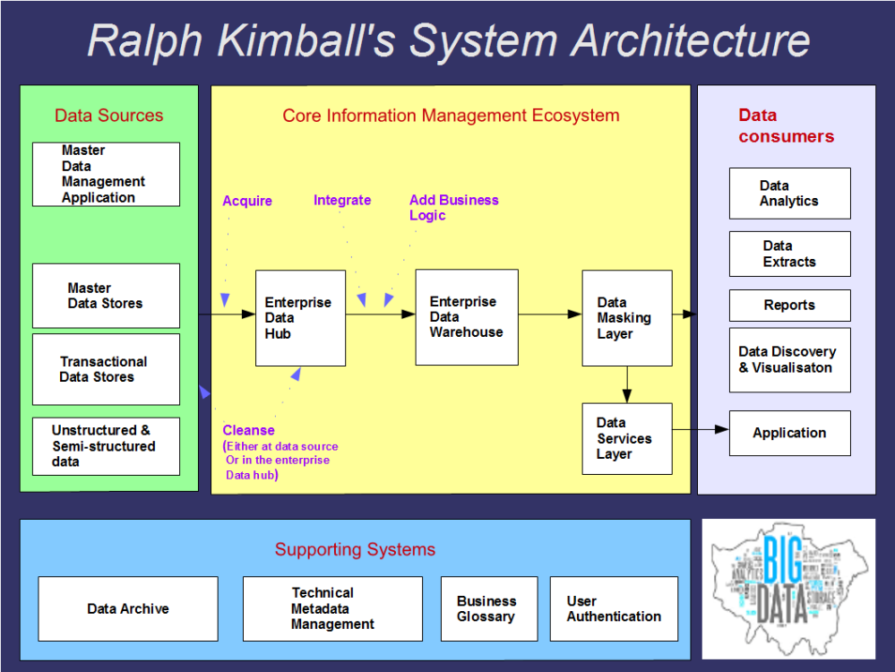 Ralph Kimball System Architecture